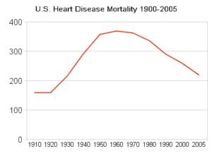u_s_heart_disease_mortality_1900-20051